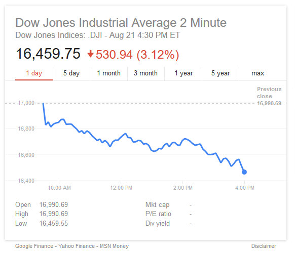 Stock Markets In Red For Year, Dow Down Over 500 Points