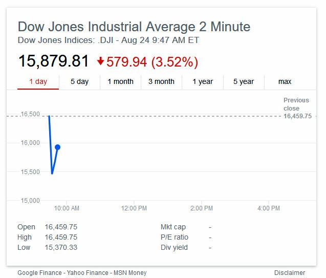 Dow Opens Sharply Lower