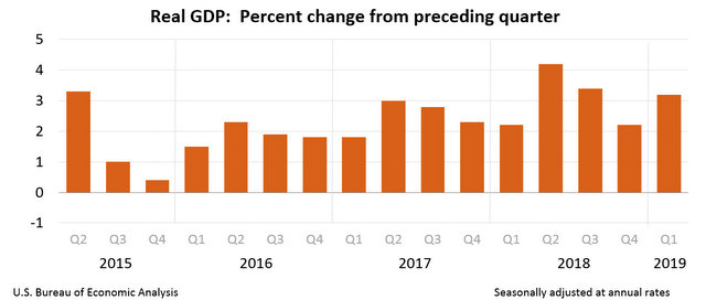 Gross Domestic Product, First Quarter 2019 Advance Estimate at Strong 3.2%