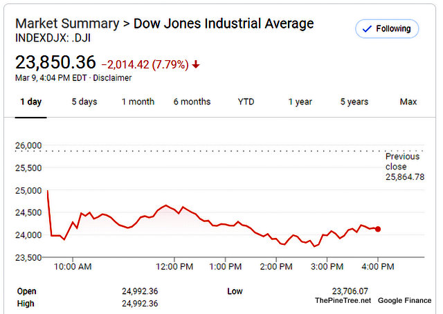 Coronavirus & Falling Oil Prices, Lead to Financial Markets Slip and Fall.  Dow Ends at 23,850.36 −2,014.42 -7.79%
